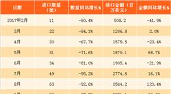 2018年1月中国空载重量超过2吨的飞机进口数据分析(附图表)