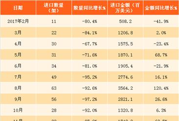 2018年1月中国空载重量超过2吨的飞机进口数据银河至尊娱乐场官网(附图表)