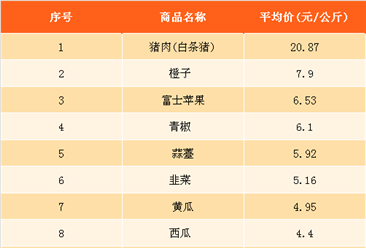 2018年2月最新农产品价格及周成交量排名分析(2月2日-2月8日)
