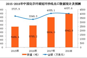 2017年化学纤维类产品进出口数据分析及2018年预测(附图表)