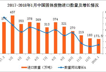 2018年1月中国进口固体废物数据分析:进口量额齐降(附图表)