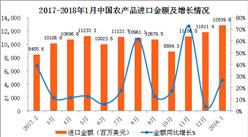 2018年1月中国农产品进口数据分析:进口额同比增长26.5%(附图表)