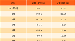 2018年1月中国高新技术产品进口数据分析:进口额同比增长42%(附图表)