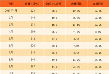 2018年1月中国初级形状塑料进口数据分析:进口额同比增长39.9%(附图表)