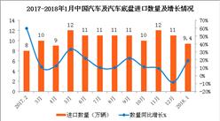2018年1月中国汽车及汽车底盘进口数据分析:进口额同比增29.3%(附图表)