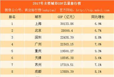 2017年主要城市GDP排行榜:重庆赶超天津 成都武汉表现抢眼(附榜单)