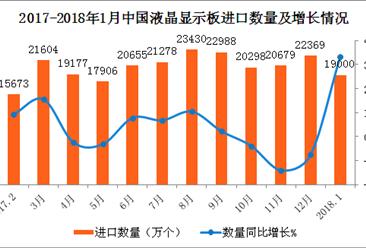 2018年1月中国液晶显示板进口数据分析:进口量同比增33.4%(附图表)