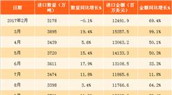 2018年1月中国原油进口数据分析:进口量首次突破4000万吨(附图表)
