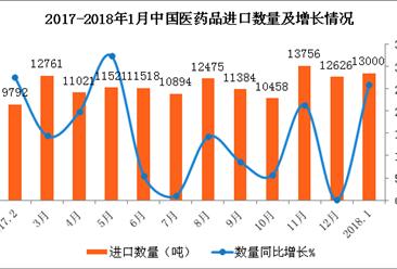 2018年1月中国医药品进口数据分析:进口量达13000吨(附图表)