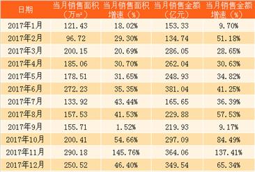 2018年1月保利地产销售简报:销售额同比增长106%(附图表)