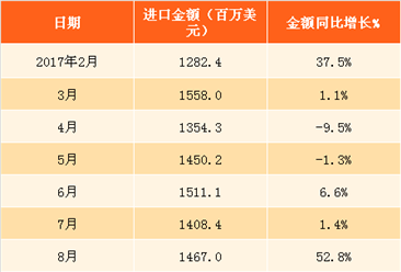 2018年1月中国纺织物及制品进口数据分析(附图表)