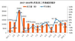2018年1月北京各区二手房成交分析:市场回暖房价会上涨吗?(附图表)