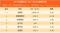 2017年成都各区(市)县GDP总量排行榜:天府新区等7区增速超10%(附榜单)