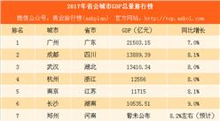 2017年省会城市GDP排行榜:西安有望赶超合肥 兰州沈阳增速垫底(附榜单)
