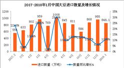 2018年1月中國大豆進口數據分析:進口金額同比增7.5%(附圖表)