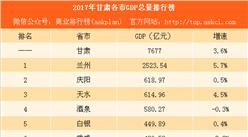 2017年甘肃各市GDP排行榜:兰州突破2500亿 酒泉武威经济负增长(附榜单)