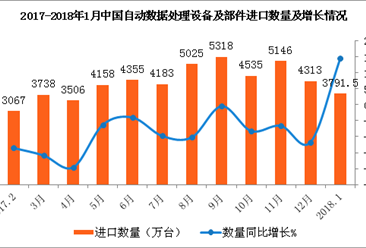 2018年1月中国自动数据处理设备及部件进口数据分析:进口量同比增14.4%(附图表)