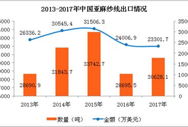 2017年中国亚麻纱线进出口数据分析:全年进口额下降28.6%(附图表)