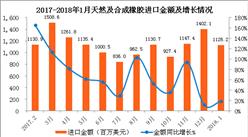 2018年1月中国进口橡胶数据分析:进口量同比增长36.7%(图表)