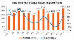 2018年1月中國煤及褐煤進口數據分析:進口量同比增11.5%(附圖表)