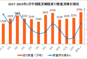 2018年1月中国煤及褐煤进口数据分析:进口量同比增11.5%(附图表)