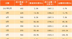 2018年1月中國天然氣進口數據分析:天然氣進口量同比增33.5%(附圖表)