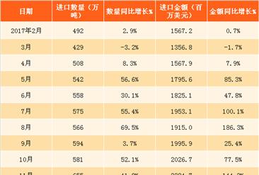 2018年1月中国天然气进口数据分析:天然气进口量同比增33.5%(附图表)