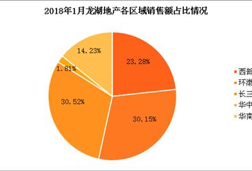 2018年1月龙湖地产销售简报:销售额160亿 同比增长33%(附图表)