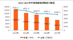 2017年中国亚麻机织物进出口数据分析:全年出口规模不断扩大(附图表)