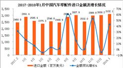 2018年1月中国汽车零配件进口数据分析:进口额同比增长近43.1%(附图表)