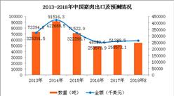 2017年中國豬肉進出口數據及2018年豬肉進出口預測