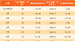 2018年1月中國未鍛軋銅及銅材進口數據分析:進口量同比增16.1%(附圖表)