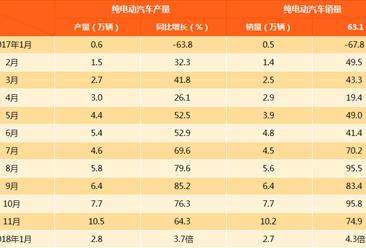 2018年1月新能源汽车产销情况分析(附图表)