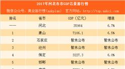2017年河北各市GDP排行榜:唐山突破7000亿 承德反超张家口(附榜单)