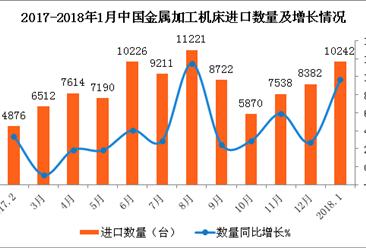 2018年1月中国金属加工机床进口数据分析:量额均大幅增长(附图表)