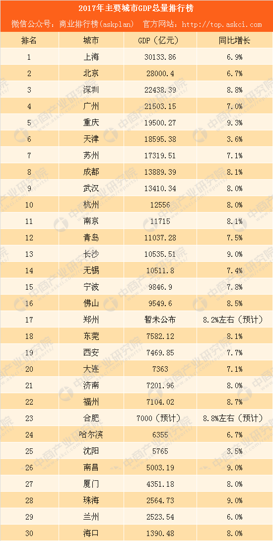 重庆gdp靠什么产业_房地产是周期之母 未来仍然将呈现上涨趋势