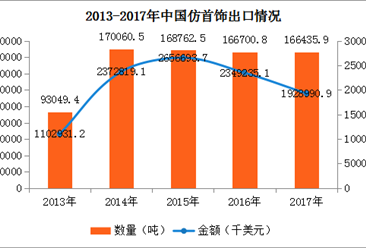 2017年中国仿首饰进出口数据分析:全年出口额下降17.89%(附图表)