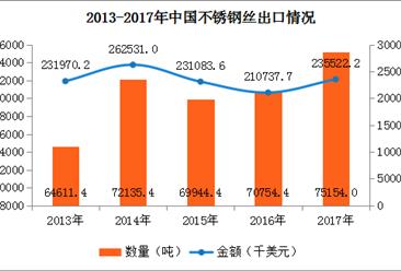 2017年中国不锈钢丝进出口数据分析:全年进口额增长11.76%(附图表)