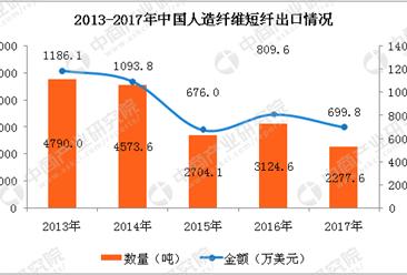 2017年人造纤维短纤进出口数据分析:全年进口规模大幅增长(附图表)