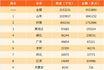 2017年中国火柴出口数据分析:山东出口量最大 江西单价最高(附排行榜)