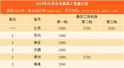 2018年江蘇省各市最低工資標準排行榜:蘇州僅比北京少60元 鹽城竟不敵揚州(附榜單)