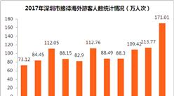 2017年深圳市全年旅游外匯收入近50億美元  同比增長5.5% (附圖表)