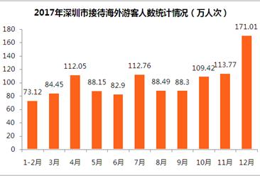 2017年深圳市全年旅游外汇收入近50亿美元  同比增长5.5% (附图表)