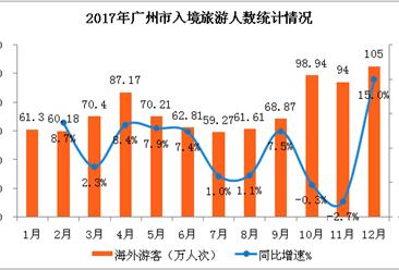 2017年广州市入境旅游数据分析:外汇收入63亿美元 同比增长7.6%(附图表)
