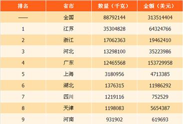 2017年中国摄影用化学制剂进出口数据分析:广东出口金额最高(图)