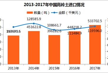 2017年中國高嶺土進出口數據分析:進口量有所上漲(圖)