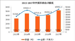 2017年中國羊肉進出口數據分析:遼寧羊肉進口量占全國63.6%(圖)