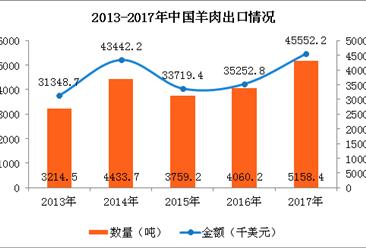 2017年中国羊肉进出口数据分析:辽宁羊肉进口量占全国63.6%(图)