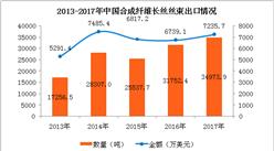 2017年合成纖維類產品進出口數據分析及2018年預測(附圖表)