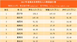 2017年青海各市州常住人口數量排行榜:西寧常住人口最多(附榜單)